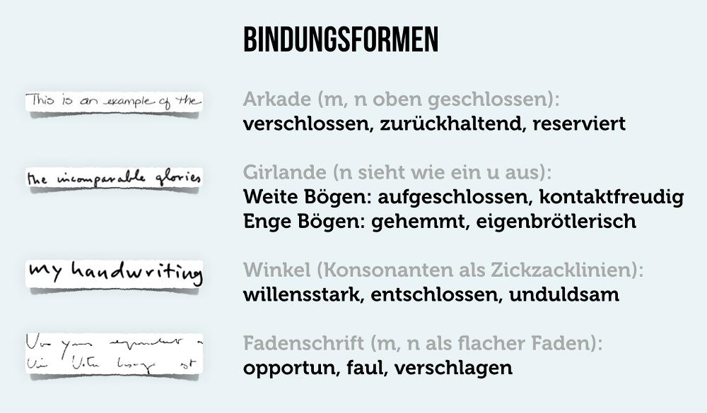 handschrift-graphologie-bindungsformen