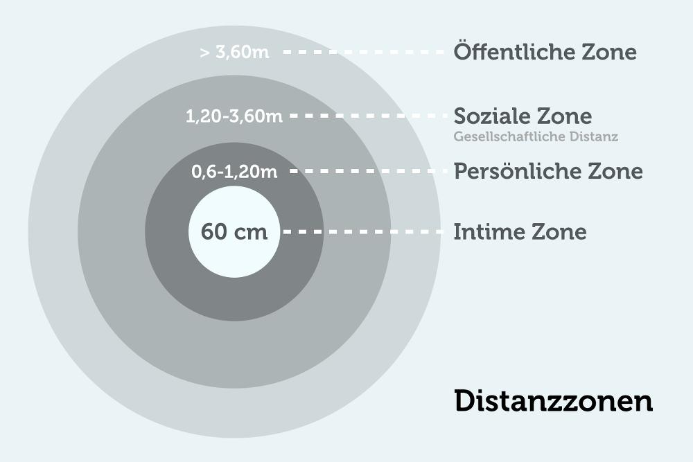 Distanzzonen-Intimsphaere-Privatshaere