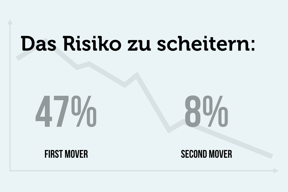 second-vs-first-mover-scheitern