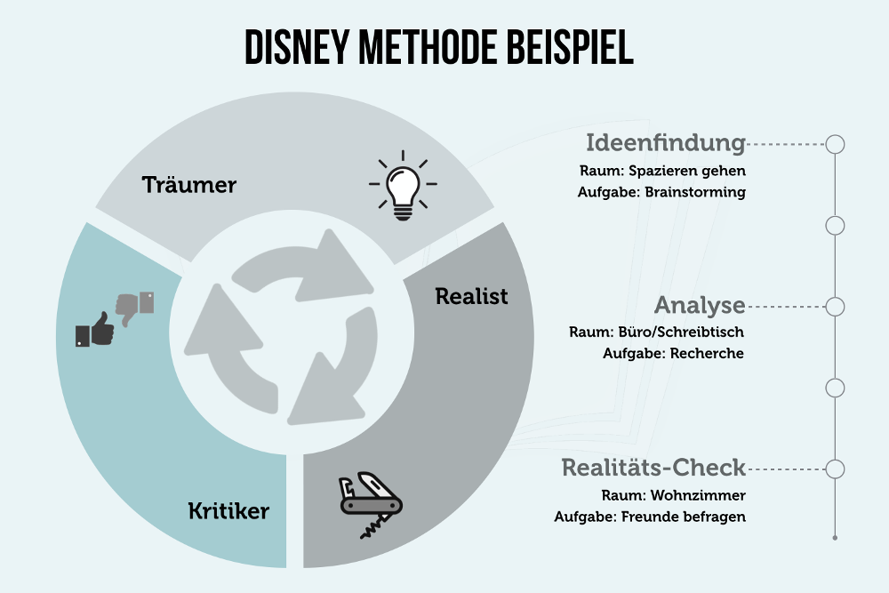 Walt Disney Methode Beispiel