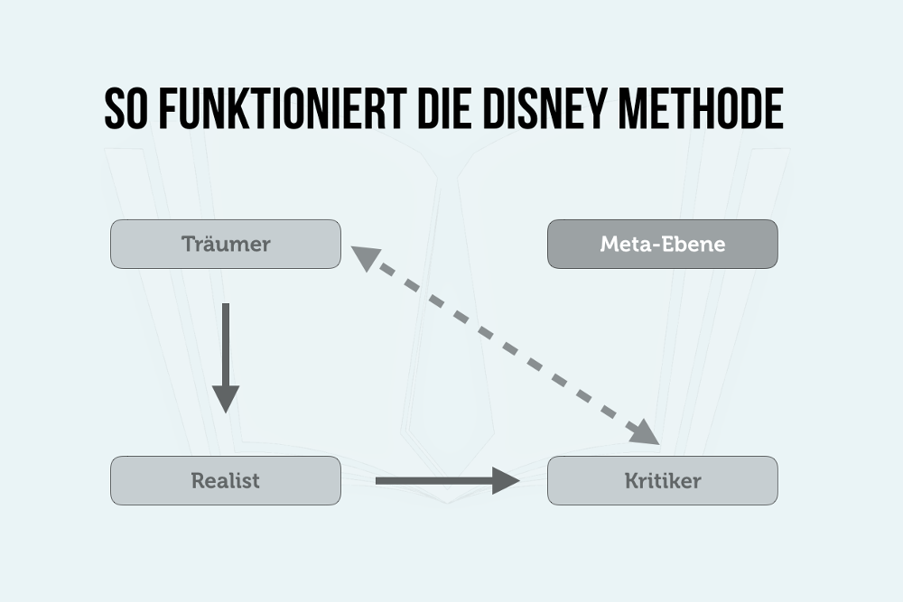 Walt-Disney-Methode-Schema-Grafik