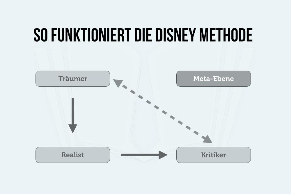 Disney Methode: Denkblockaden überwinden