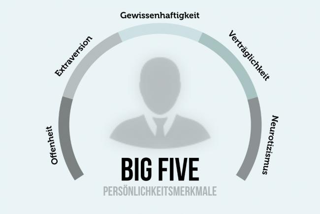 Persönlichkeit Big Five Eigenschaften Definition
