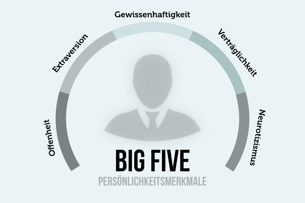 Big Five Persönlichkeitsmerkmale Charakter