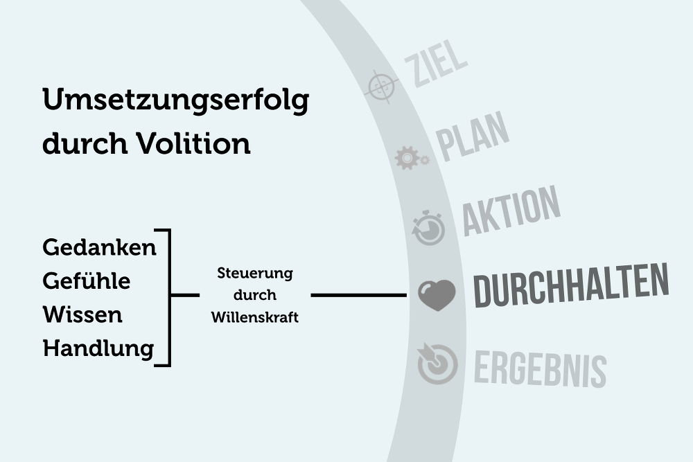 volition-trainieren-motivation-grafik