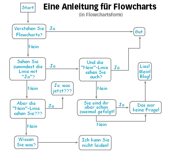 Flowchartanleitung