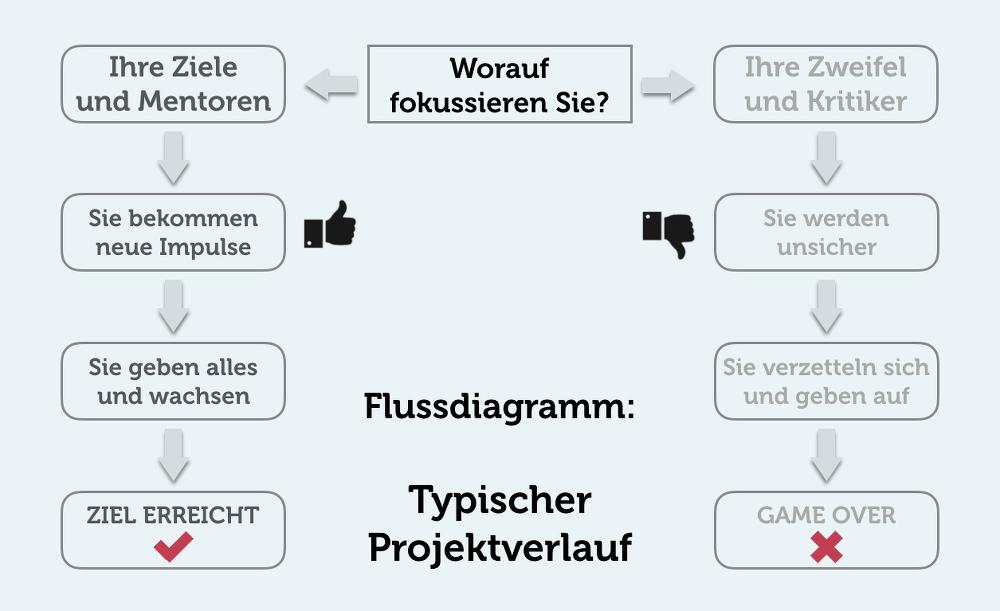 Projekt-Verlauf-negative-Verstaerkung-Flussdiagramm