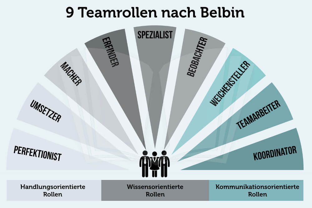 Belbin 9 Teamrollen Grafik