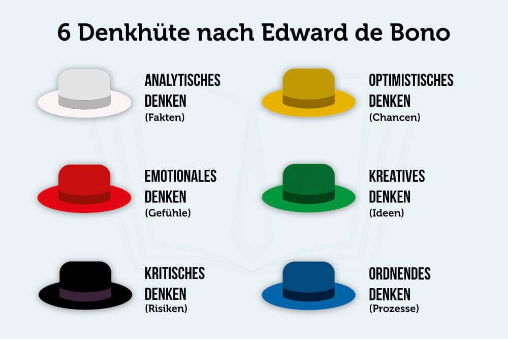 De Bono Denkhuete Kreativitaet Modelle 6 Huete