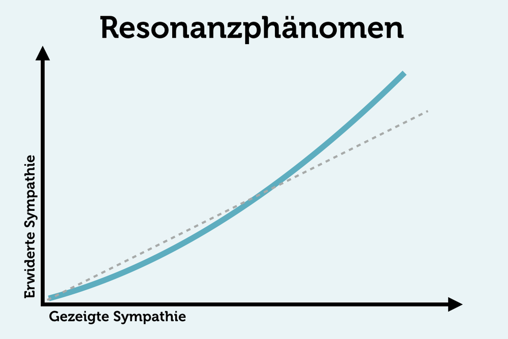 Resonanzphänomen: So werden Sie beliebter | karrierebibel.de