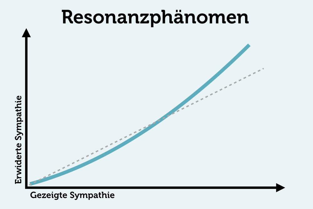 Resonanzphaenomen-Sympathie-Grafik