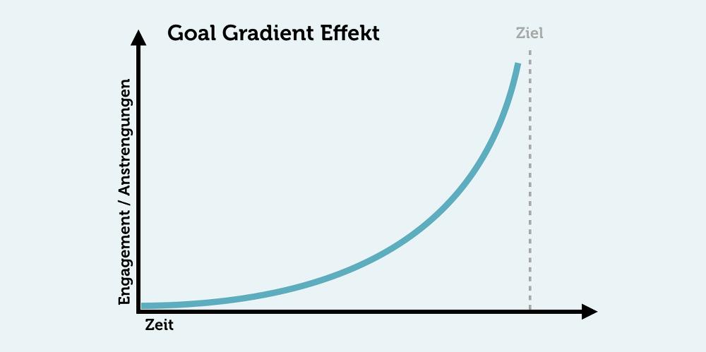 Goal-Gradient-Effekt-Grafik-Anstrengung