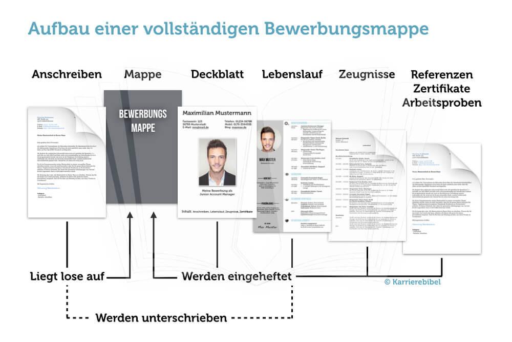 Aufbau Bewerbungsmappe vollstaendige Unterlagen Bewerbung Unterlagen