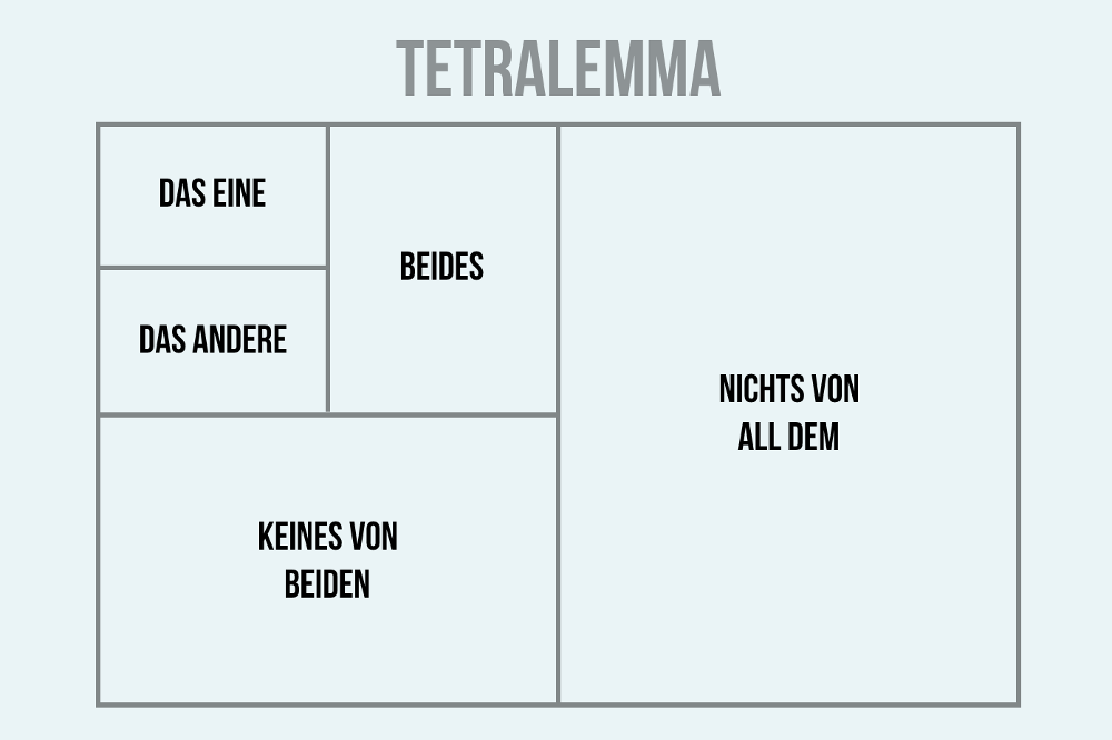 Erfolgsmythos Trilemma