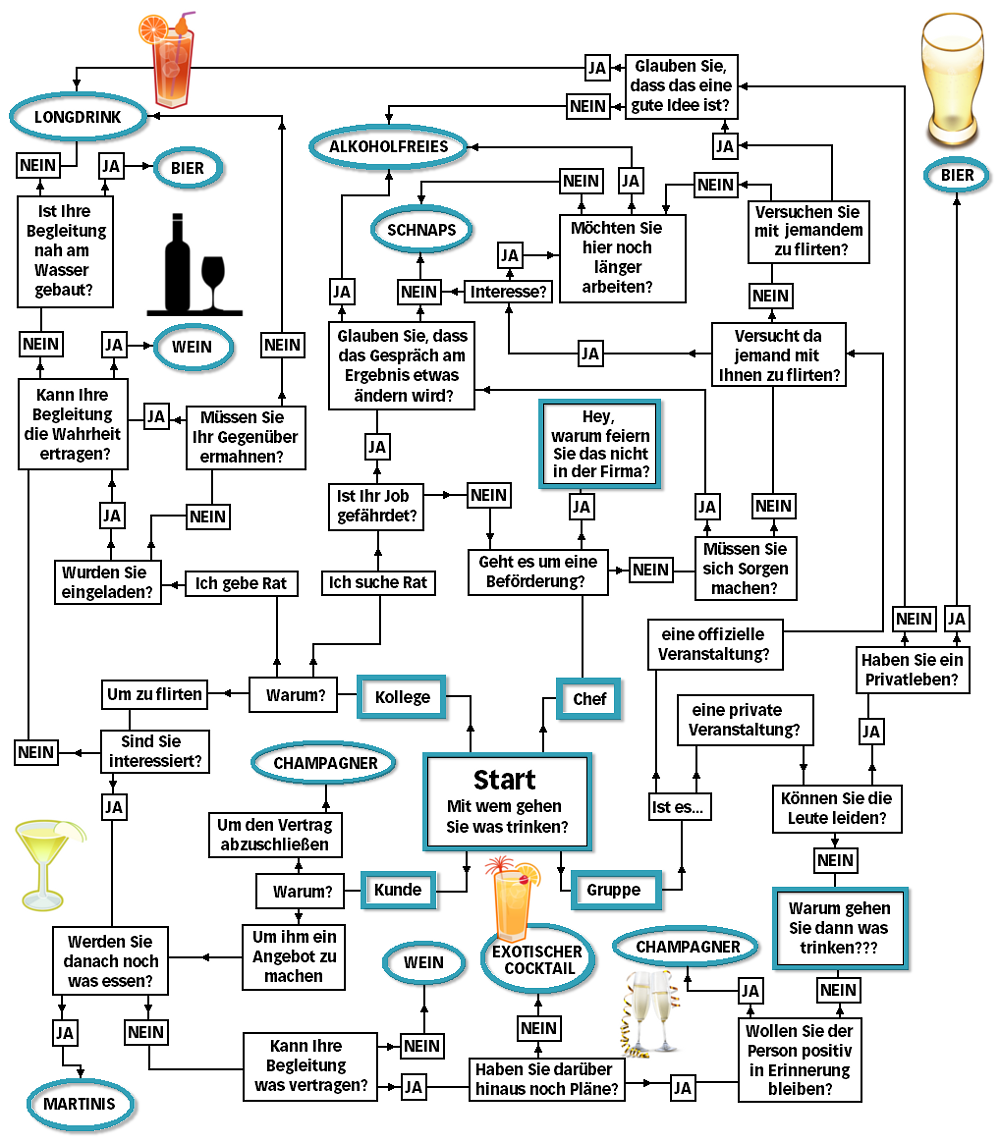 Trinken mit Kollegen: Wer, was mit wem? | karrierebibel.de