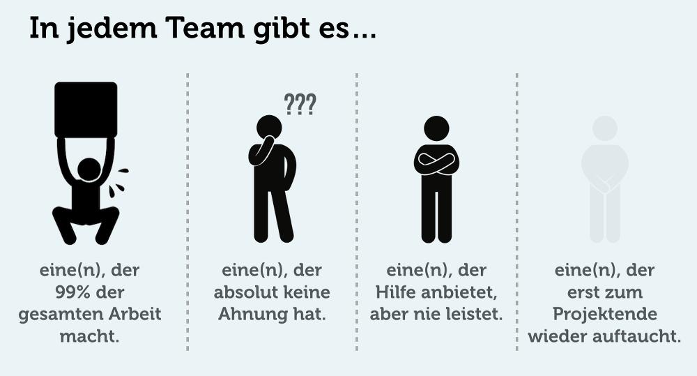Teamgeist Sprueche Stärken Drückeberger