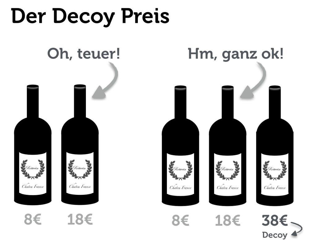 Decoy-Effekt: Falsche Köder als Entscheidungshilfe