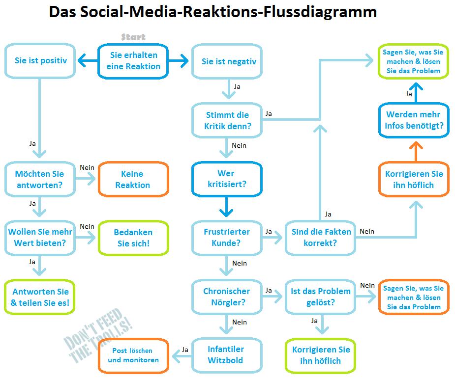 Social-Media-Reaktions-Flussdiagramm: Troll dich!