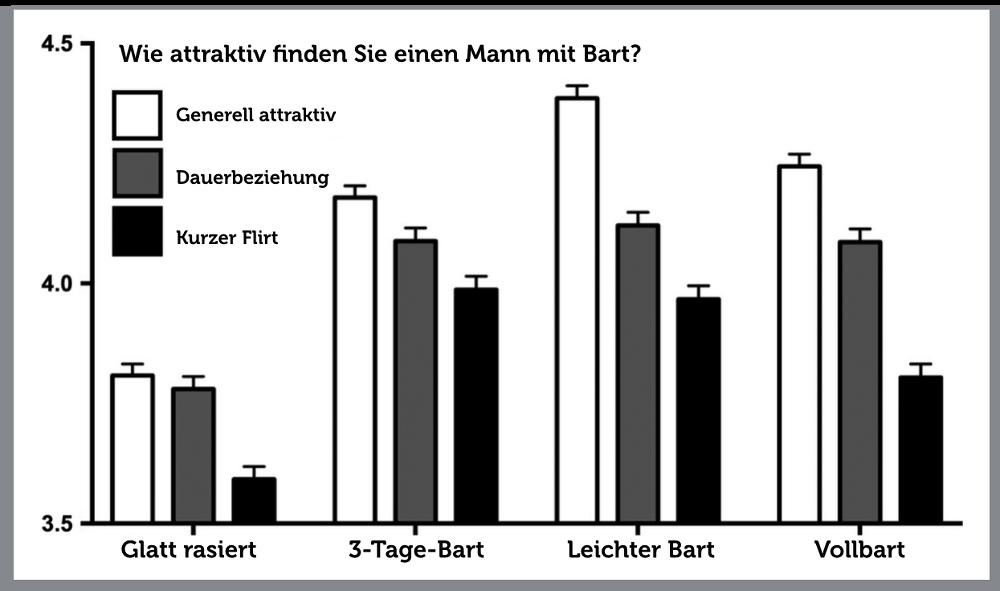 Bart-Attraktivitaet-Frauen