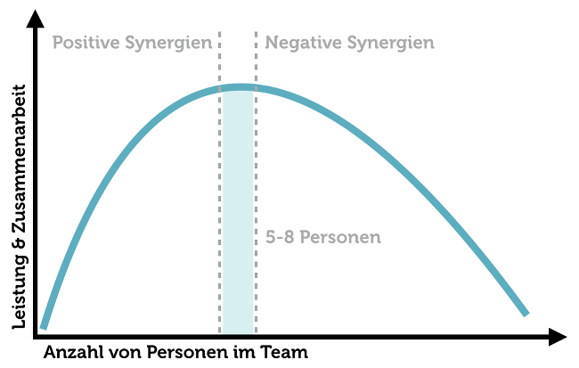Optimale Teamgröße Infografik