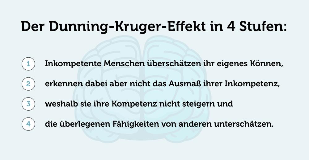 Dunning Kruger Effekt 4 Stufen Phasen