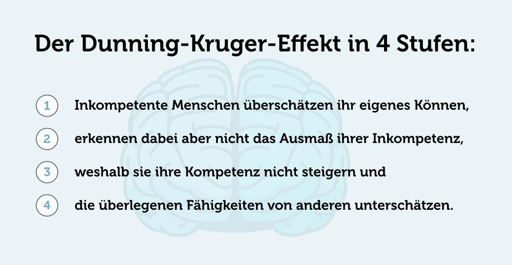 Dunning-Kruger-Effekt-4-Stufen-Phasen