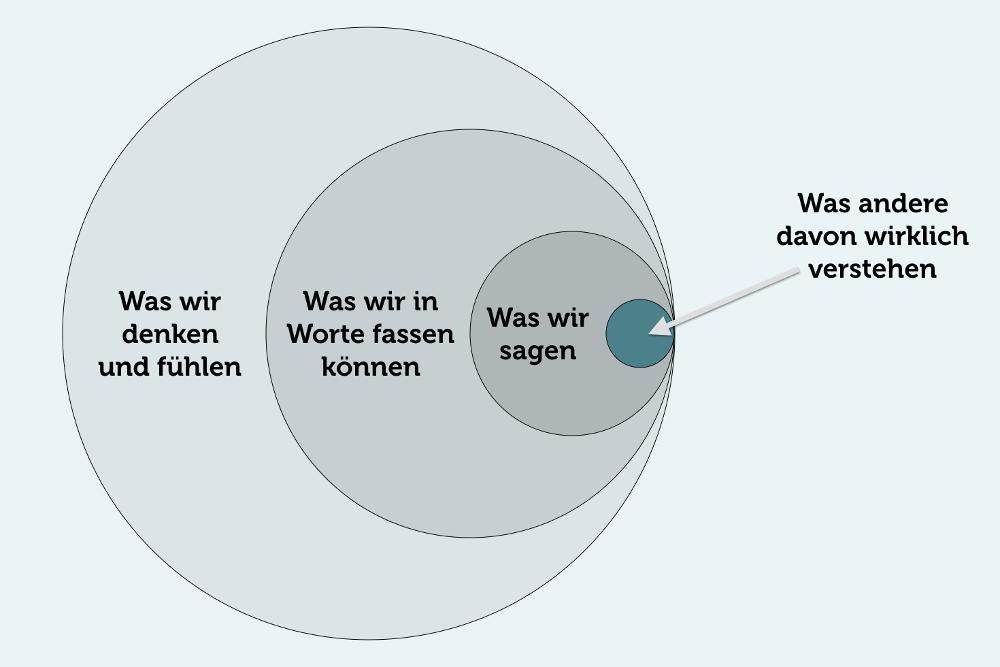 Kommunikation Sagen Verstehen Grafik