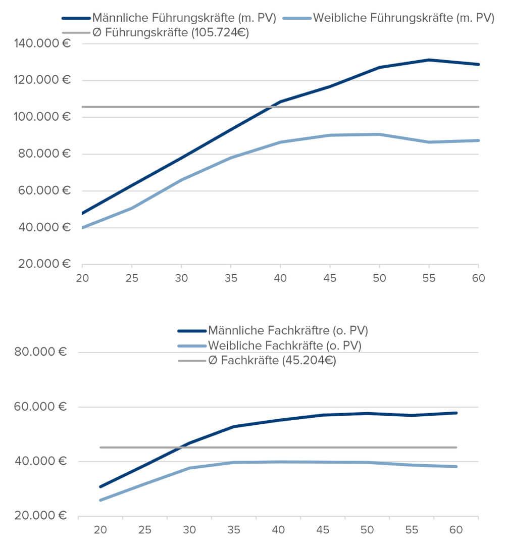 Gehaltsunterschied Maenner Frauen Lebenseinkommen