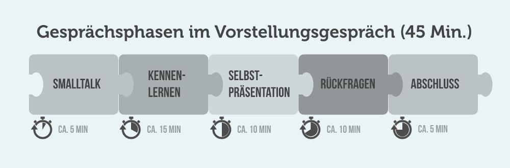 Bewerbungsgespräch: 5 Gesprächsphasen | Karrierebibel.De