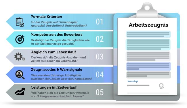 Gefälschtes Zeugnis: Diese Strafen drohen | karrierebibel.de | {Rettungssanitäter zeugnis 59}