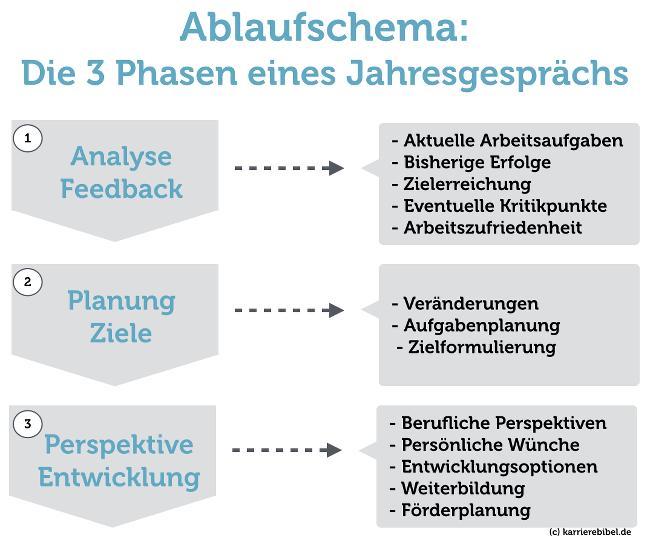 Grafik Feedbackgespraech Phasen
