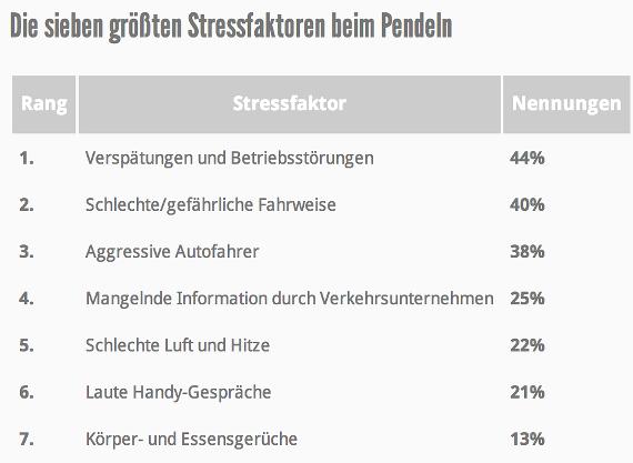 Stressfaktoren beim Pendeln