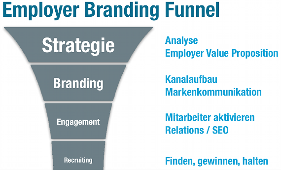 Employer Branding Funnel