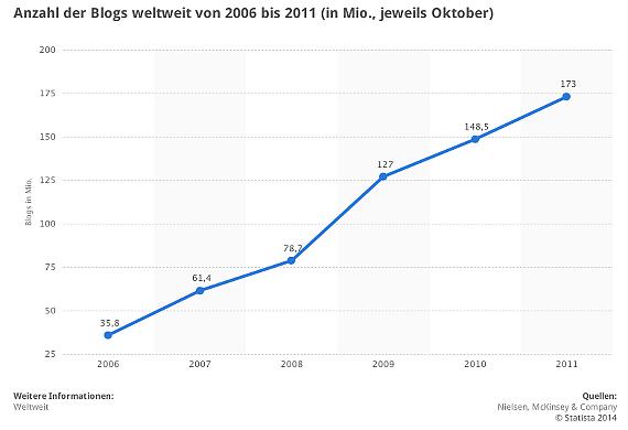 Anzahl Blogs weltweit