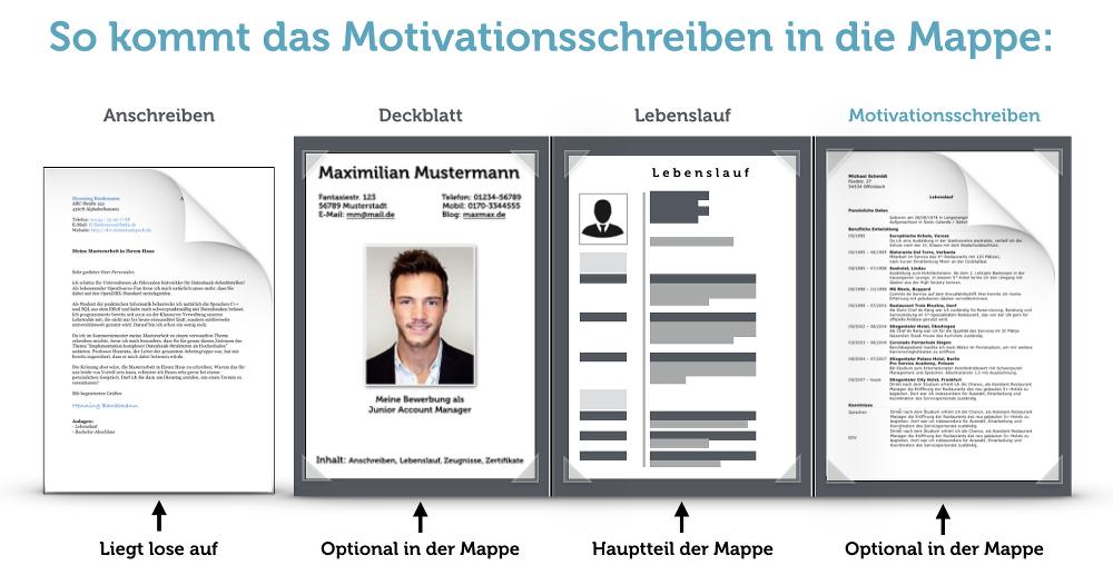 Motivationsschreiben-Bewerbungsmappe-Aufbau-Vorlage