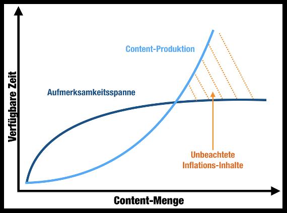 Content-Inflation-Schock