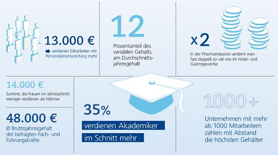 Gehaltsreport-Jobwechsel-01