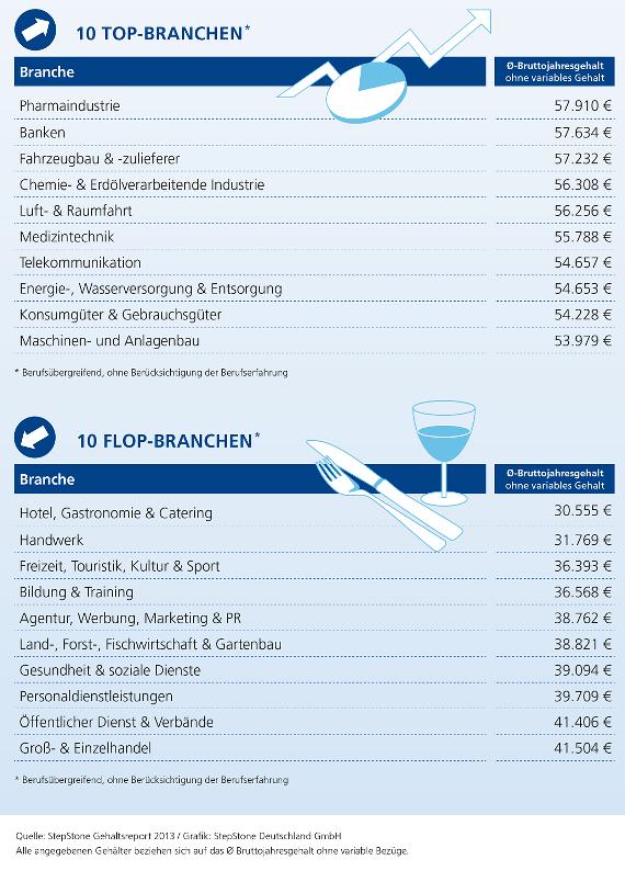 Gehaltsreport-Jobwechsel-02