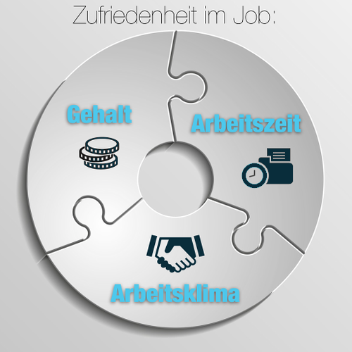 Zufriedenheit-Job-Beruf-Infografik
