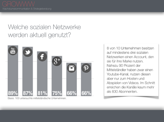 GROWWW-Studie-Mittelstand-Social-Media-01