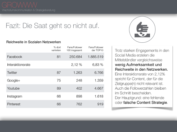 GROWWW-Studie-Mittelstand-Social-Media-02