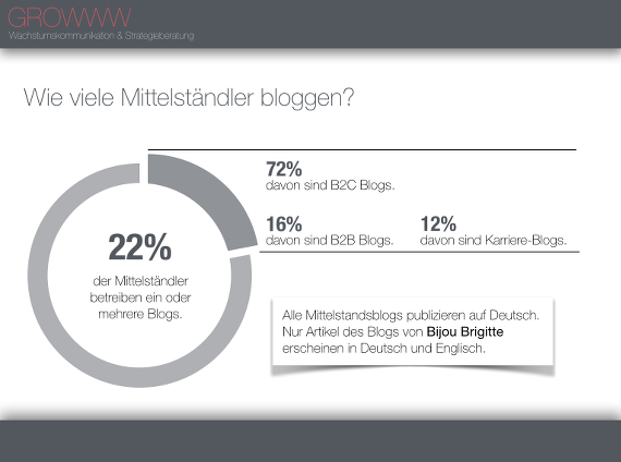 GROWWW-Studie-Mittelstand-Social-Media-03