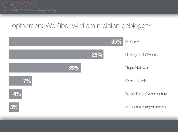 GROWWW-Studie-Mittelstand-Social-Media-06