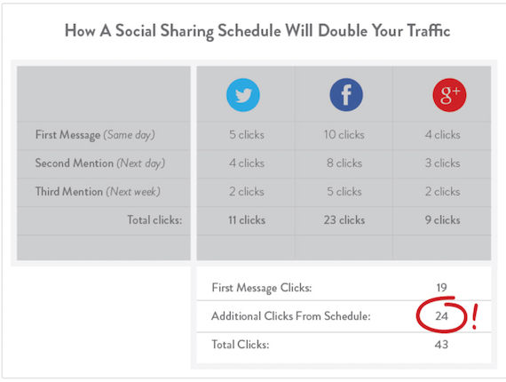 How_to_Easily_Double_Your_Traffic_from_Social_Media