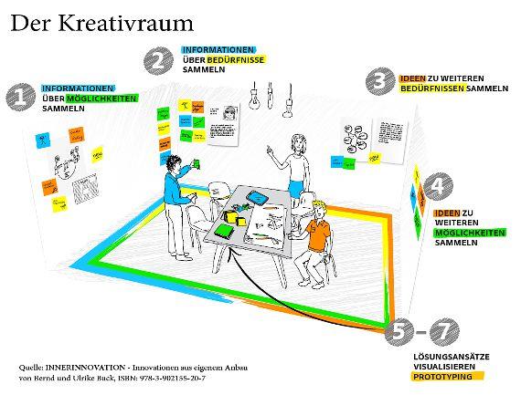 Kreativraum Kreativitaet Ideen Innovation Aufteilung Aufbau