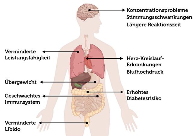 Chronische-Schlafstoerungen-Folgen-Auswirkungen