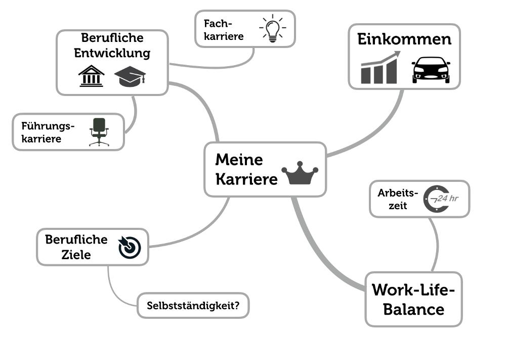 Karriereplan erstellen Mindmap