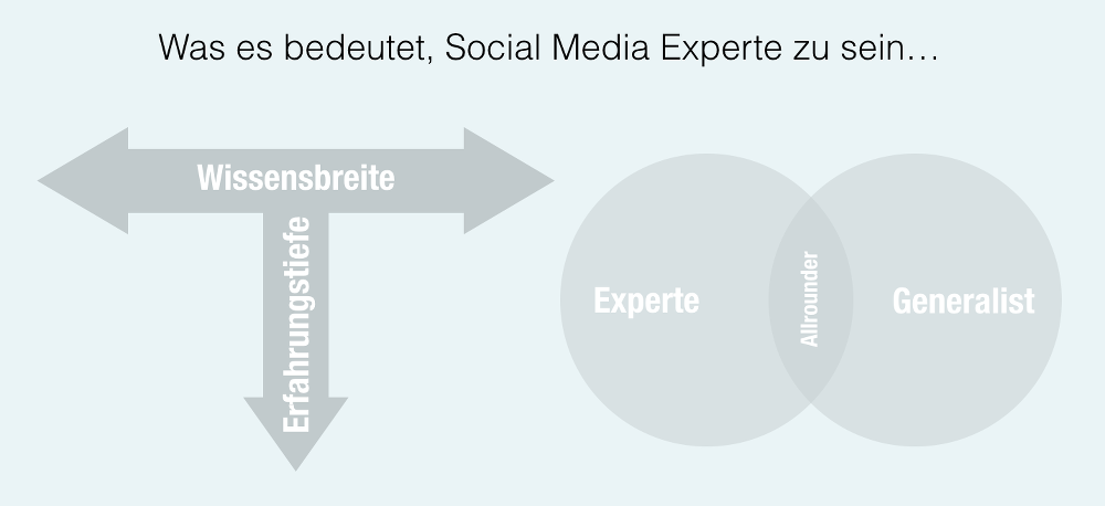 social-media-experte-begriff-definition-jochen-mai