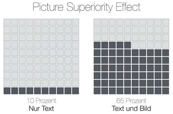 Picture Superiority Effect: Mehr Bilder in Artikeln