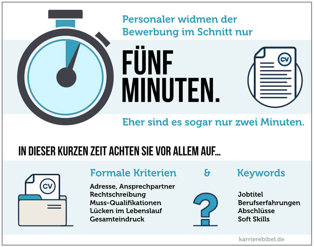 Bewerbung Schreiben 5 Minuten Test Infografik
